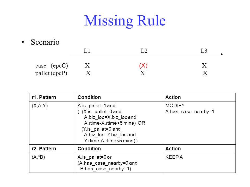 Missing Rule Scenario L1 L2 L3 case (epcC) X X pallet (epcP) X X X r1.
