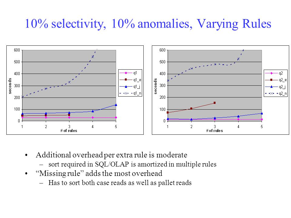 10% selectivity, 10% anomalies, Varying Rules Additional overhead per extra rule is moderate –sort required in SQL/OLAP is amortized in multiple rules Missing rule adds the most overhead –Has to sort both case reads as well as pallet reads