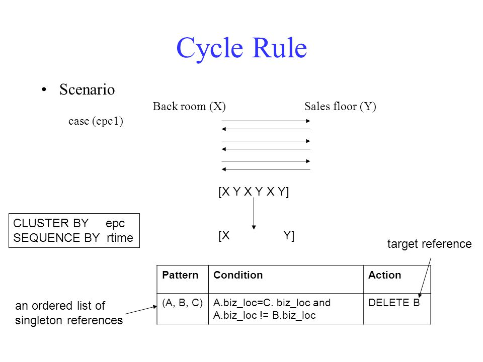 Cycle Rule Scenario Back room (X) Sales floor (Y) case (epc1) PatternConditionAction (A, B, C)A.biz_loc=C.