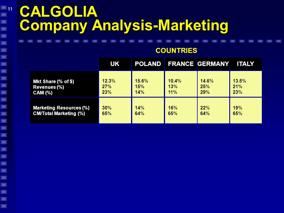 11 CALGOLIA Company Analysis-Marketing COUNTRIES 12.3% 27% 23% 30% 65% 15.6% 15% 14% 64% UKPOLAND Mkt Share (% of $) Revenues (%) CAM (%) Marketing Resources (%) CM/Total Marketing (%) 10.4% 13% 11% 16% 65% FRANCE 14.6% 25% 29% 22% 64% GERMANY 13.5% 21% 23% 19% 65% ITALY