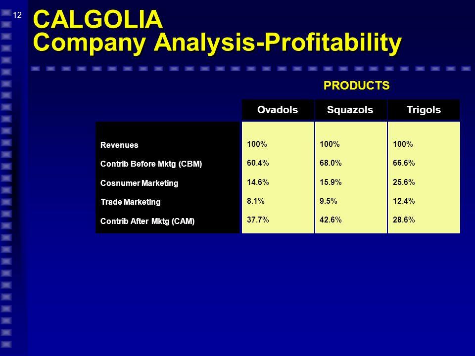 12 CALGOLIA Company Analysis-Profitability PRODUCTS 100% 60.4% 14.6% 8.1% 37.7% 100% 68.0% 15.9% 9.5% 42.6% OvadolsSquazols Revenues Contrib Before Mk