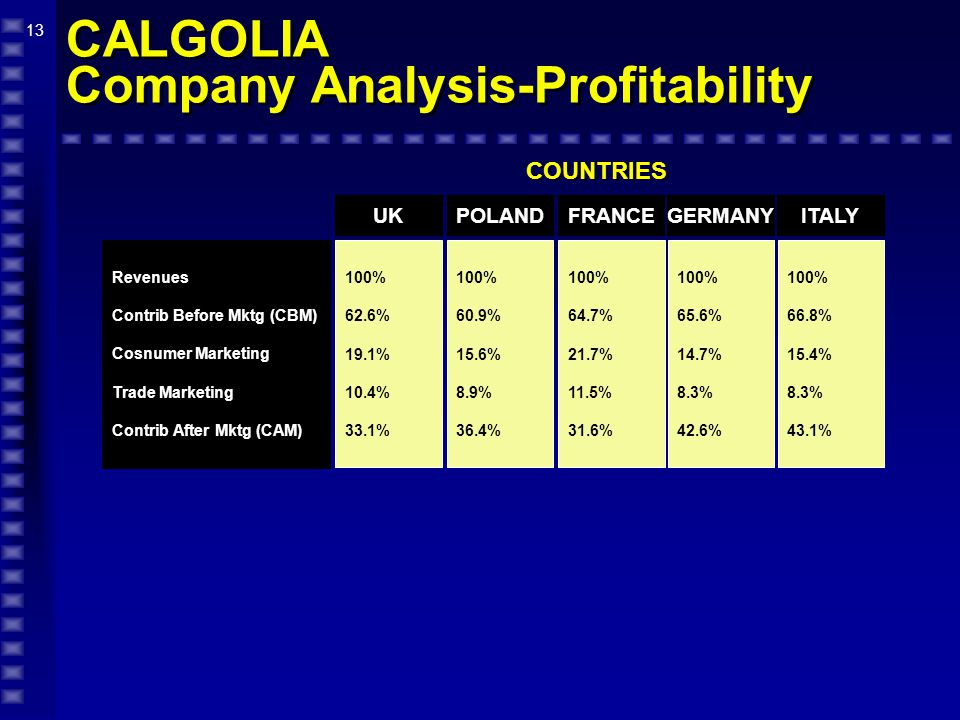 13 CALGOLIA Company Analysis-Profitability COUNTRIES 100% 62.6% 19.1% 10.4% 33.1% 100% 60.9% 15.6% 8.9% 36.4% UKPOLAND Revenues Contrib Before Mktg (CBM) Cosnumer Marketing Trade Marketing Contrib After Mktg (CAM) 100% 64.7% 21.7% 11.5% 31.6% FRANCE 100% 65.6% 14.7% 8.3% 42.6% GERMANY 100% 66.8% 15.4% 8.3% 43.1% ITALY