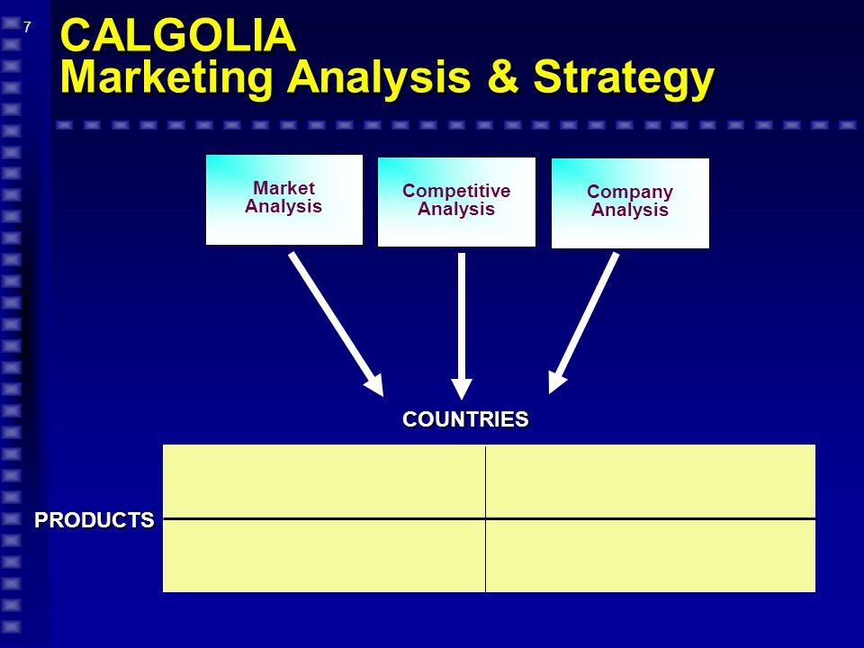 8 CALGOLIA Market Analysis PRODUCTS 409 Maturing 6% Moderate Low Moderate 5 Stable 17% Strong 13.9% No.