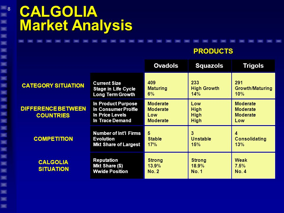 9 CALGOLIA Market Analysis COUNTRIES 57M Medium High 265 6% Low High 3 6 15% High Long Established 12.3% No.