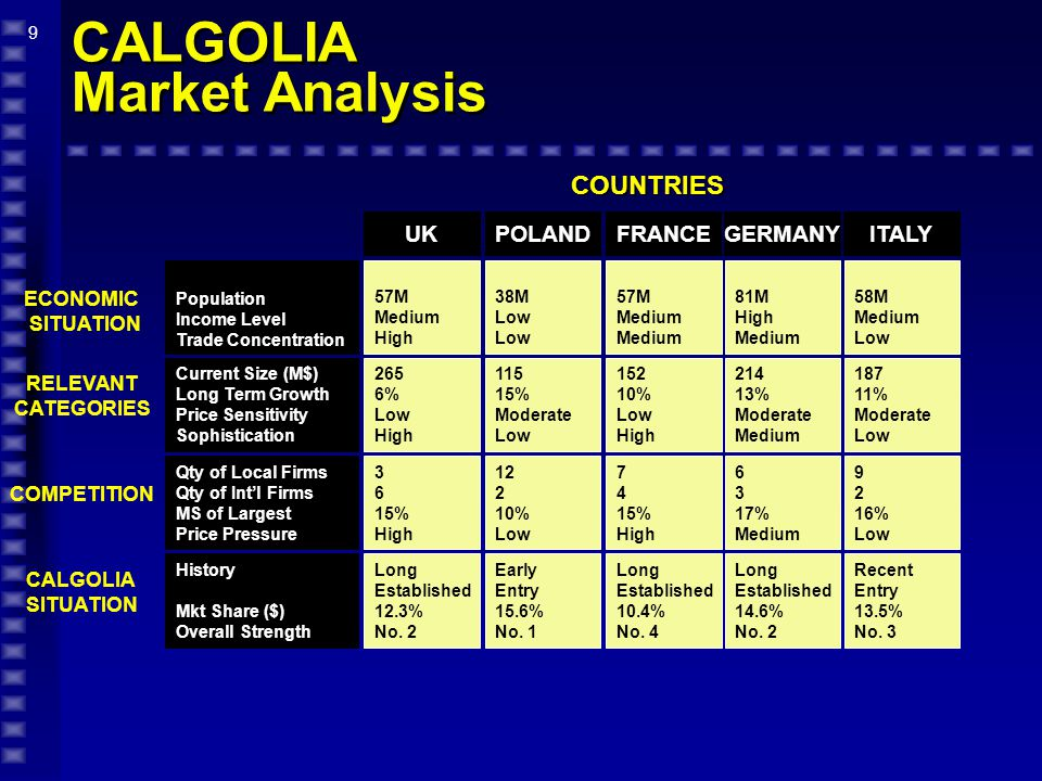 9 CALGOLIA Market Analysis COUNTRIES 57M Medium High 265 6% Low High 3 6 15% High Long Established 12.3% No.