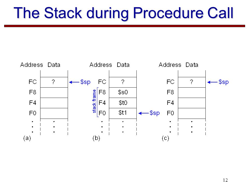 12 The Stack during Procedure Call