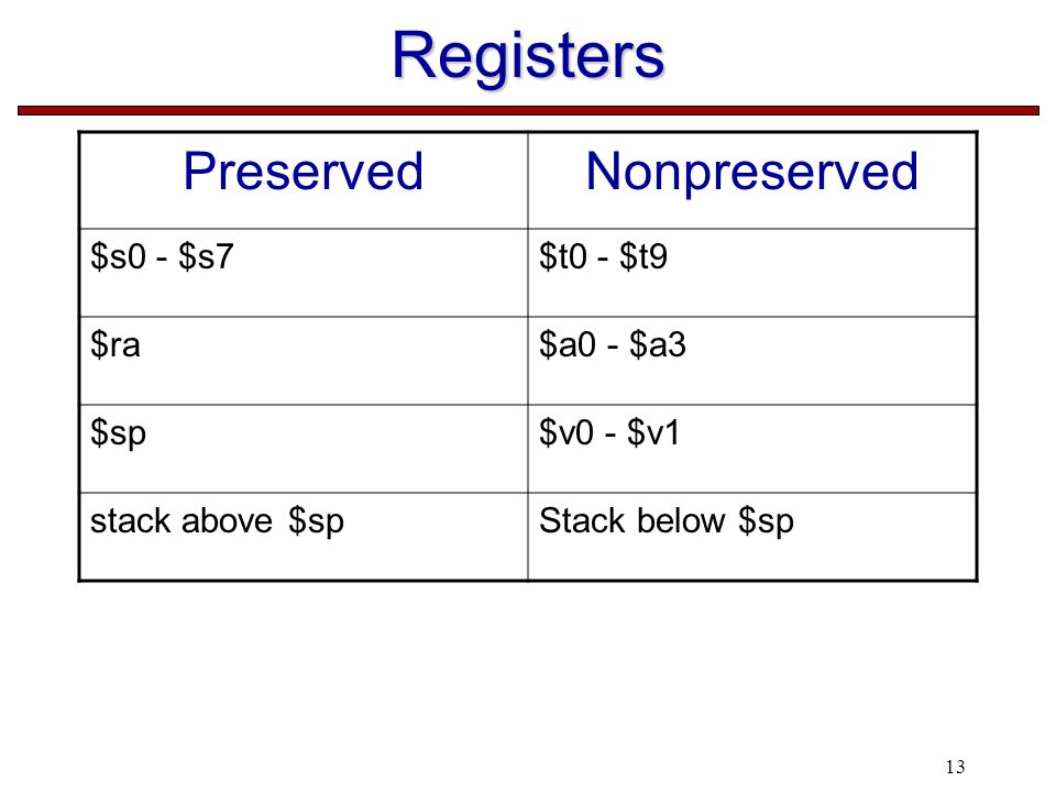 13 Registers PreservedNonpreserved $s0 - $s7$t0 - $t9 $ra$a0 - $a3 $sp$v0 - $v1 stack above $spStack below $sp