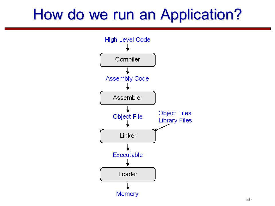20 How do we run an Application?