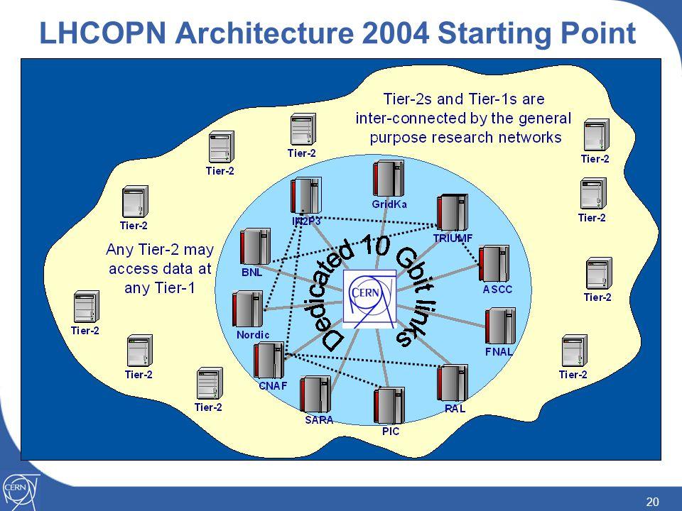 20 LHCOPN Architecture 2004 Starting Point