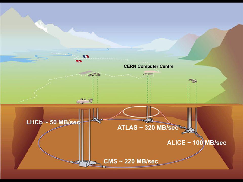 7 7 CERN – March 2007