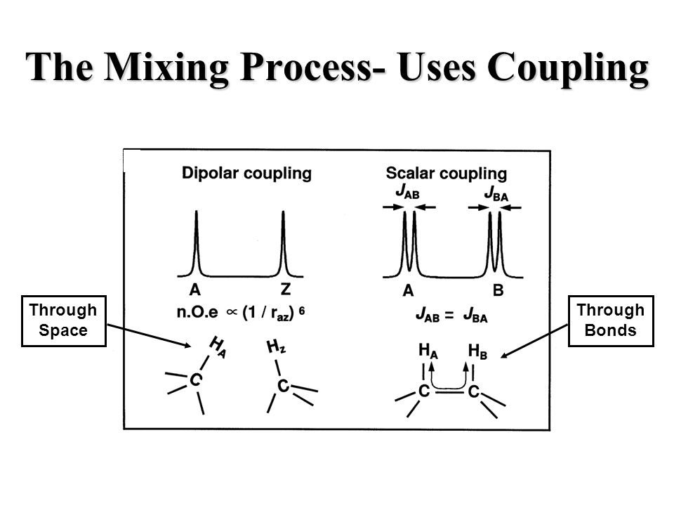 The Mixing Process- Uses Coupling Through Bonds Through Space