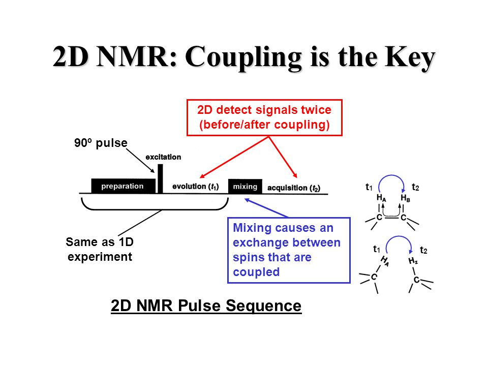 2D NMR: Coupling is the Key 2D detect signals twice (before/after coupling) Same as 1D experiment 90º pulse t1t1 t2t2 t1t1 t2t2 Mixing causes an exchange between spins that are coupled 2D NMR Pulse Sequence