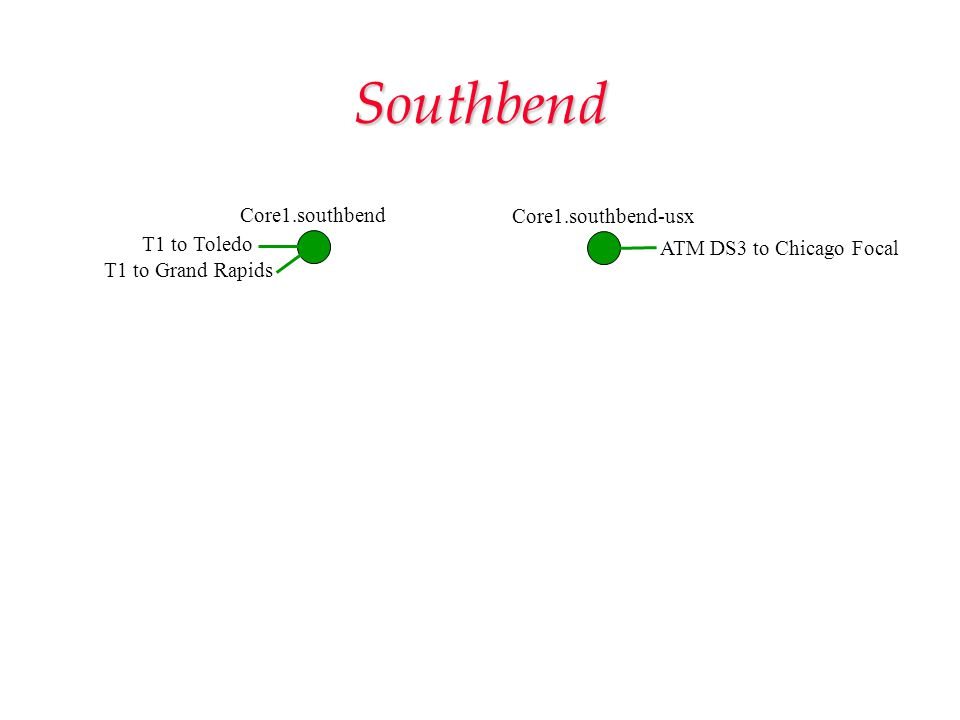 Southbend Core1.southbend Core1.southbend-usx T1 to Toledo T1 to Grand Rapids ATM DS3 to Chicago Focal