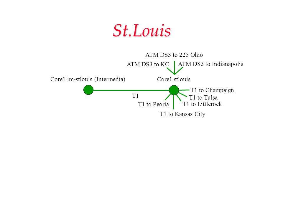 St.Louis Core1.im-stlouis (Intermedia)Core1.stlouis T1 to Champaign T1 to Tulsa T1 to Littlerock T1 to Kansas City T1 T1 to Peoria ATM DS3 to 225 Ohio ATM DS3 to KC ATM DS3 to Indianapolis