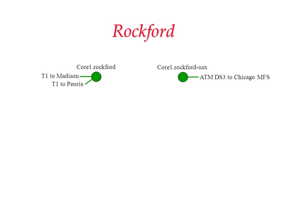 Rockford Core1.rockford Core1.rockford-usx T1 to Madison ATM DS3 to Chicago MFS T1 to Peoria