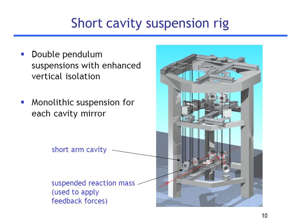10 Short cavity suspension rig  Double pendulum suspensions with enhanced vertical isolation  Monolithic suspension for each cavity mirror short arm cavity suspended reaction mass (used to apply feedback forces)