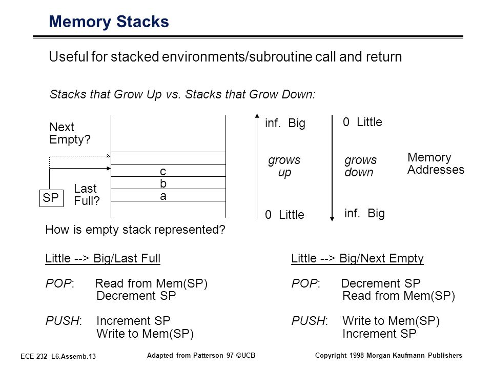 ECE 232 L6.Assemb.13 Adapted from Patterson 97 ©UCBCopyright 1998 Morgan Kaufmann Publishers Memory Stacks Useful for stacked environments/subroutine