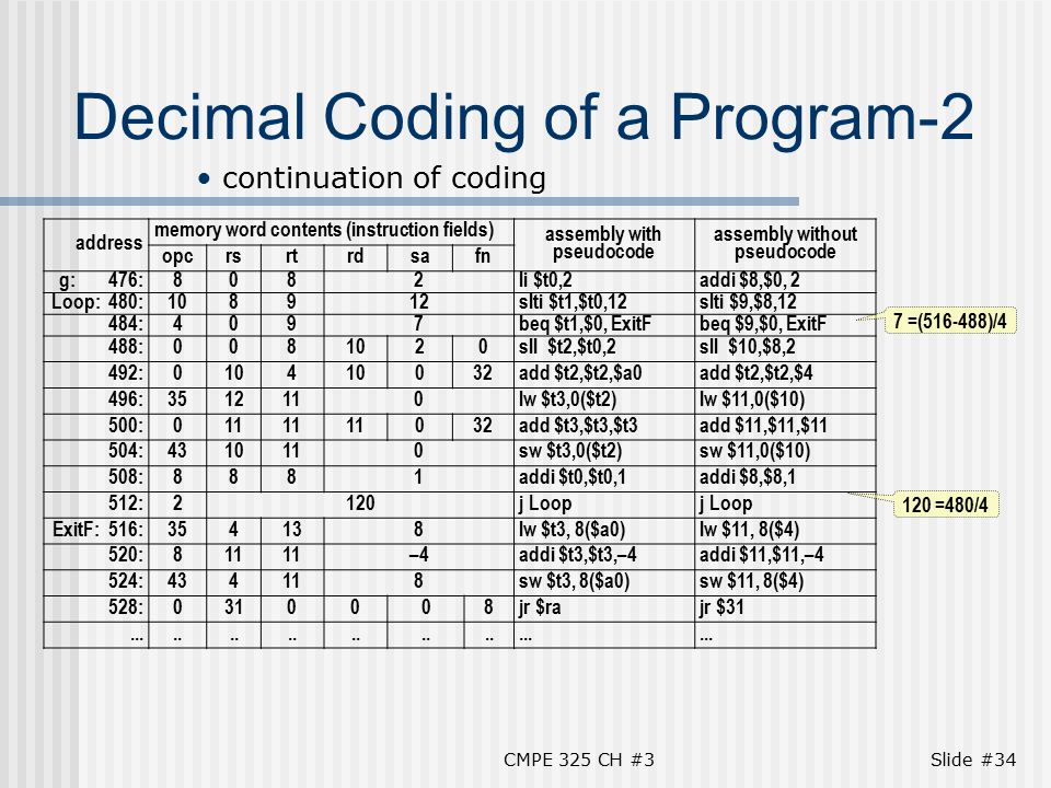 CMPE 325 CH #3Slide #34 Decimal Coding of a Program-2 continuation of coding address memory word contents (instruction fields) assembly with pseudocode assembly without pseudocode opcrsrtrdsafn g: 476:8082li $t0,2addi $8,$0, 2 Loop: 480:108912slti $t1,$t0,12slti $9,$8,12 484:4097beq $t1,$0, ExitFbeq $9,$0, ExitF 488:0081020sll $t2,$t0,2sll $10,$8,2 492:0104 032add $t2,$t2,$a0add $t2,$t2,$4 496:3512110lw $t3,0($t2)lw $11,0($10) 500:011 032add $t3,$t3,$t3add $11,$11,$11 504:4310110sw $t3,0($t2)sw $11,0($10) 508:8881addi $t0,$t0,1addi $8,$8,1 512:2120j Loop ExitF: 516:354138lw $t3, 8($a0)lw $11, 8($4) 520:811 –4addi $t3,$t3,–4addi $11,$11,–4 524:434118sw $t3, 8($a0)sw $11, 8($4) 528:0310008jr $rajr $31........