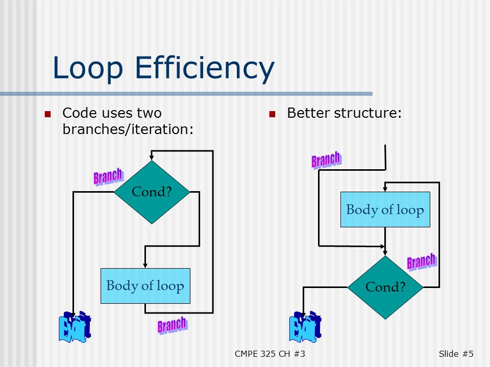 CMPE 325 CH #3Slide #6 Improved Loop Solution Remove extra branch j Cond# goto Cond Loop:add $s0, $s0, $s1# i = i + j Cond:add $t0, $s0, $s0# $t0 = 2 * i add $t0, $t0, $t0# $t0 = 4 * i add $t1, $t0, $s3# $t1 = &(A[i]) lw $t2, 0($t1)# $t2 = A[i] beq $t2, $s2, Loop# goto Loop if == Exit: Reduced loop from 7 to 6 instructions Even small improvements important if loop executes many times