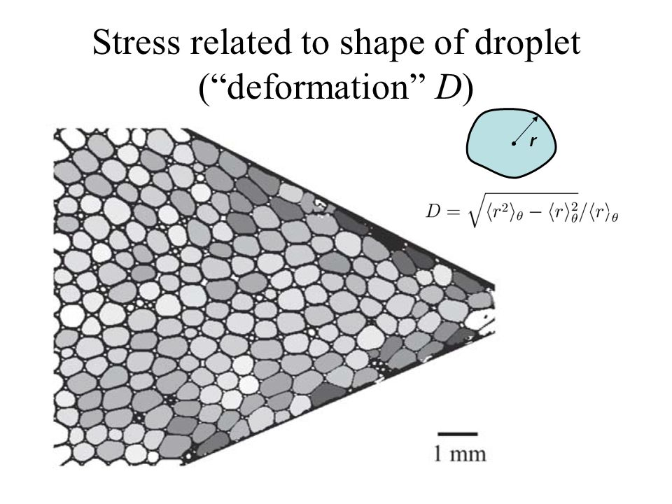 """Stress related to shape of droplet (""""deformation"""" D) r"""