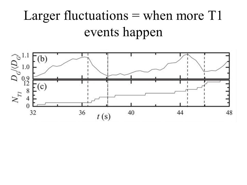 Larger fluctuations = when more T1 events happen