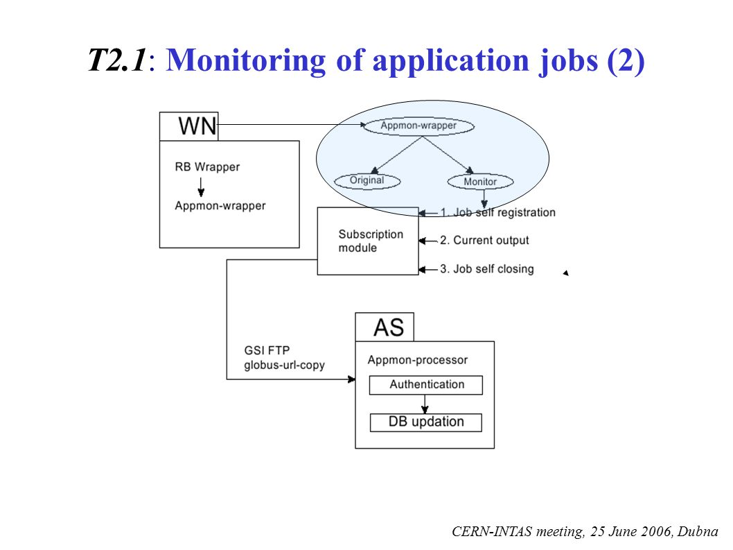 T2.1: Monitoring of application jobs (3)  No LCG MW modification required (wrappers + additional server);  Access to the intermediate job output via Web-interface;  Authorization is based on the standard GSI certificates and proxy certificates  Starting Web-page for interested users (with instructions): http://grid.sinp.msu.ru/acgi-bin/welcome.cgi CERN-INTAS meeting, 25 June 2006, Dubna