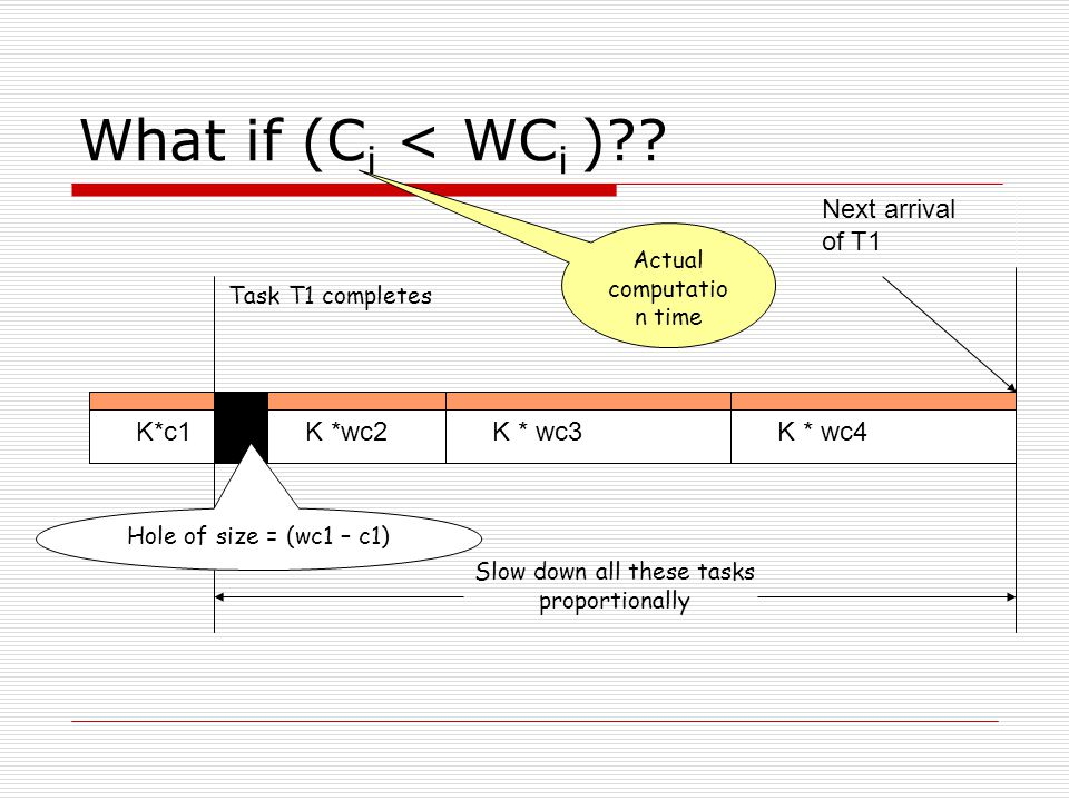 What if (C i < WC i )?? K*c1K *wc2K * wc3K * wc4 Next arrival of T1 Actual computatio n time Task T1 completes Slow down all these tasks proportionall