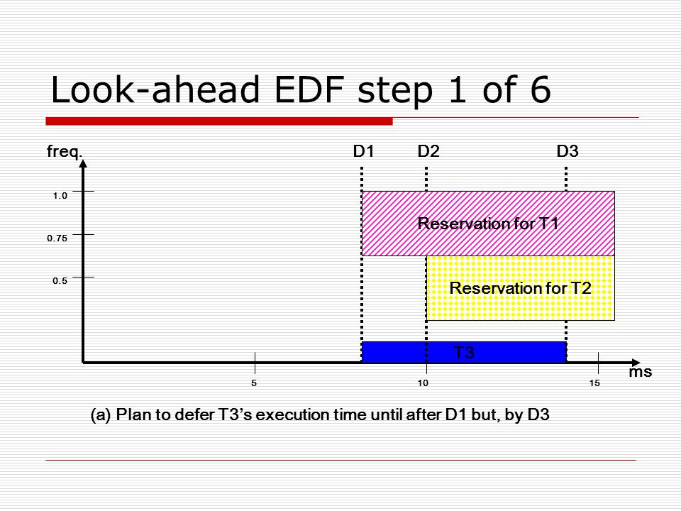 (a)Plan to defer T3's execution time until after D1 but, by D3 Look-ahead EDF step 1 of 6 51015 ms D1 0.5 0.75 1.0 freq.