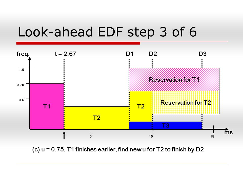(c) u = 0.75, T1 finishes earlier, find new u for T2 to finish by D2 Look-ahead EDF step 3 of 6 51015 ms T2 D1 0.5 0.75 1.0 freq.