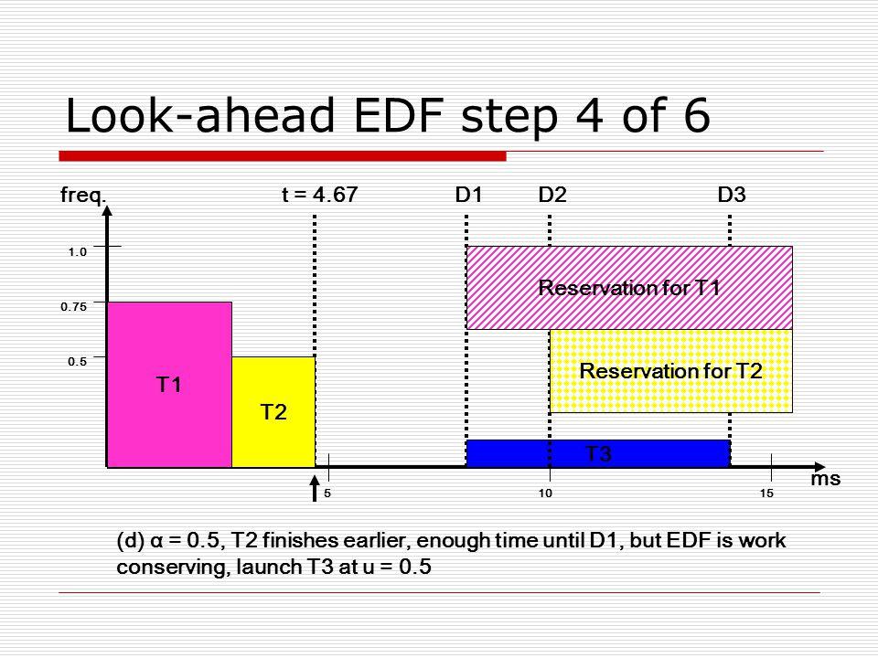Look-ahead EDF step 4 of 6 51015 ms D1 0.5 0.75 1.0 freq. T3 D2D3 Reservation for T1 Reservation for T2 T1 t = 4.67 T2 (d) α = 0.5, T2 finishes earlie