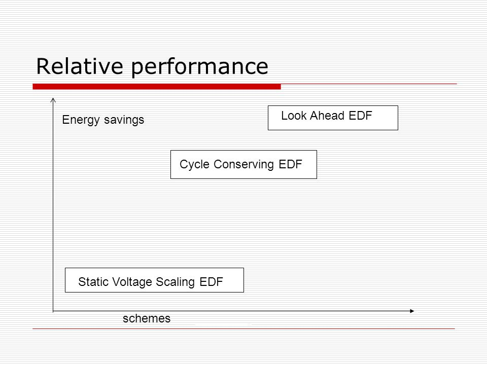 Relative performance schemes Energy savings Look Ahead EDF Cycle Conserving EDF Static Voltage Scaling EDF