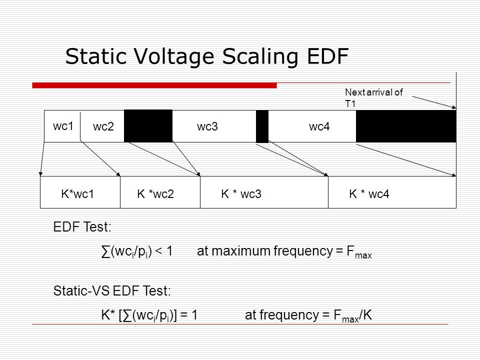 Static Voltage Scaling EDF wc1 wc2wc3wc4 K*wc1K *wc2K * wc3K * wc4 EDF Test: ∑(wc i /p i ) < 1 at maximum frequency = F max Static-VS EDF Test: K* [∑(wc i /p i )] = 1 at frequency = F max /K Next arrival of T1