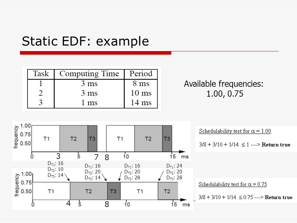 Static EDF: example Available frequencies: 1.00, 0.75 D T1 : 16 D T2 : 10 D T3 : 14 D T1 : 24 D T2 : 20 D T3 : 28 D T1 : 16 D T2 : 20 D T3 : 28 D T1 : 16 D T2 : 20 D T3 : 14 3 7 8 4 8