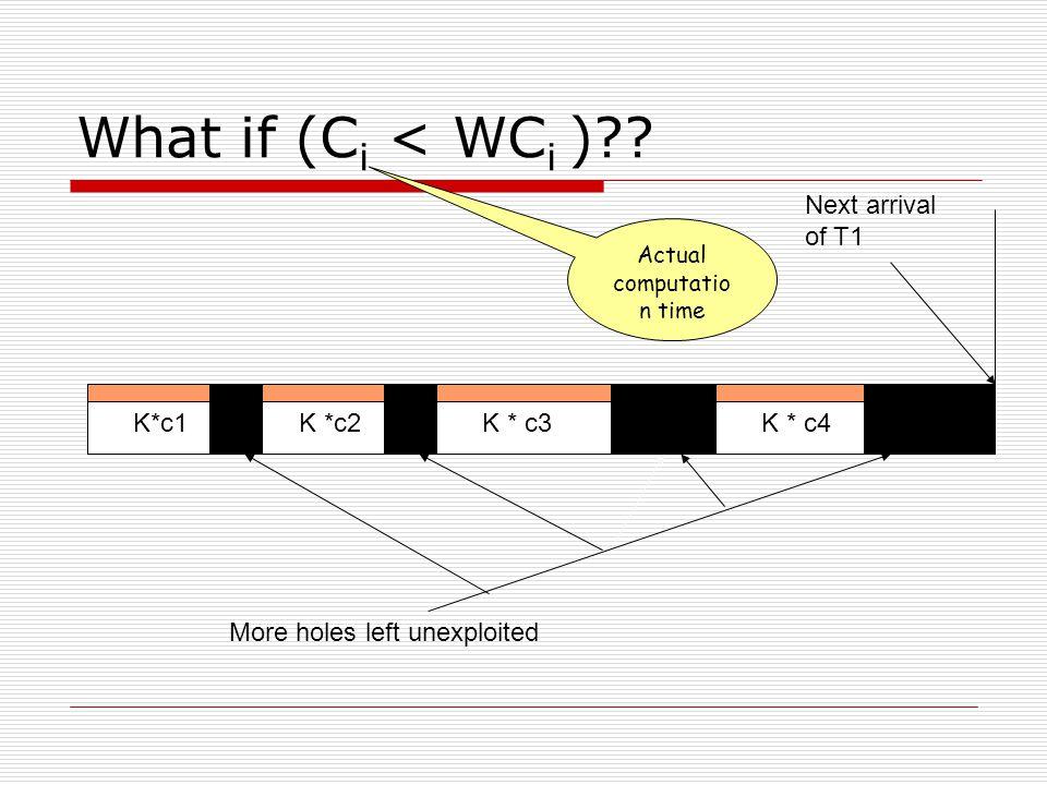 What if (C i < WC i )?? K*c1K *c2K * c3K * c4 Next arrival of T1 More holes left unexploited Actual computatio n time