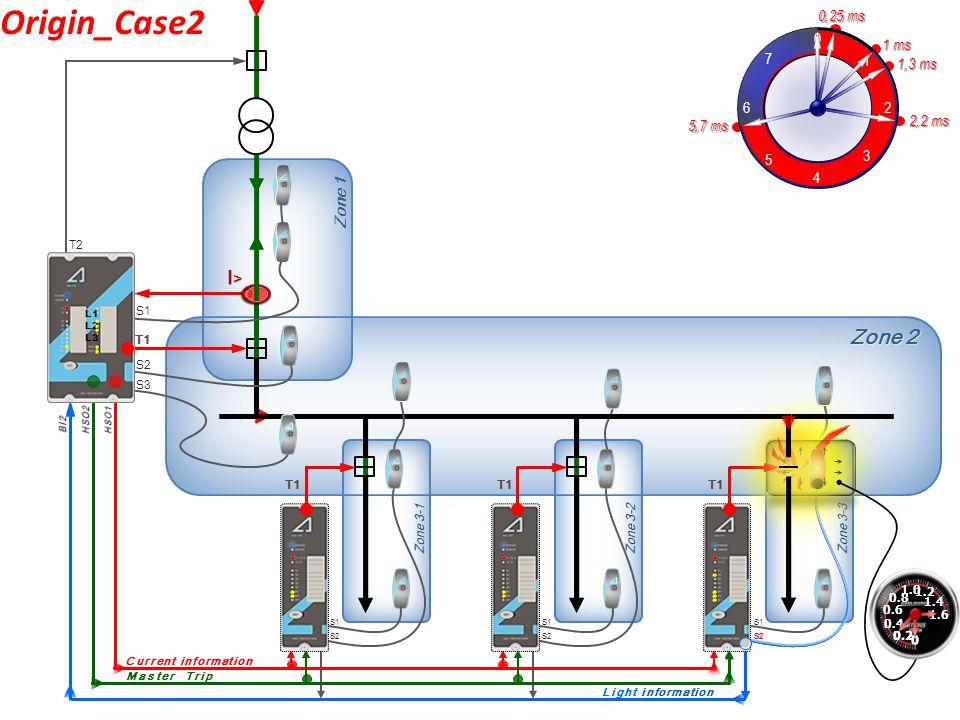 Zone 2 S1 S2 S3 S2 S1 S2 Zone 1Zone 1 S1 S2 I>I>I>I> S1 Current information L1 L2 L3 T2 0,25 ms 1,3 ms 5,7 ms T1 Origin_Case1 I>I> T1 0 1 2 3 4 5 6 7