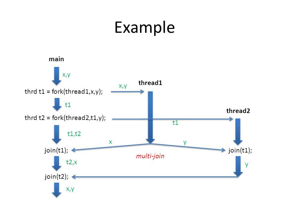 Example main thrd t1 = fork(thread1,x,y); thread1 thrd t2 = fork(thread2,t1,y); thread2 join(t1); join(t2); x,y t1 t1,t2 t1 x y t2,x y x,y multi-join