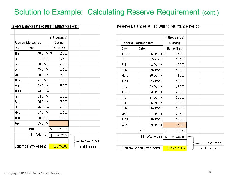Solution to Example: Calculating Reserve Requirement (cont.) Copyright 2014 by Diane Scott Docking 19