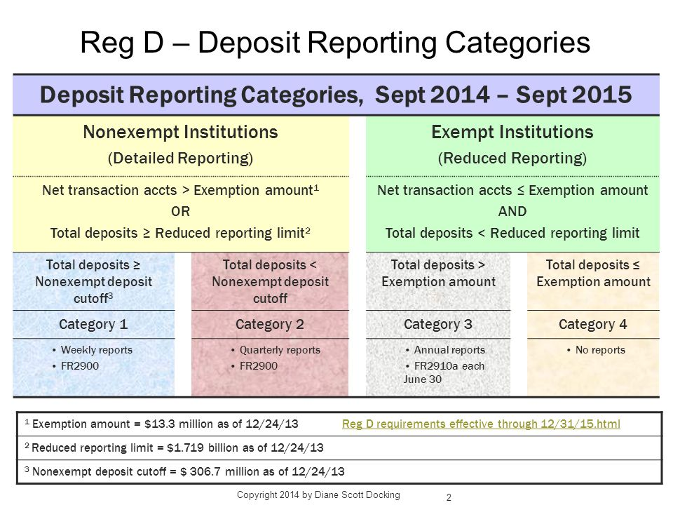Reg D – Deposit Reporting Categories Deposit Reporting Categories, Sept 2014 – Sept 2015 Nonexempt Institutions (Detailed Reporting) Exempt Institutions (Reduced Reporting) Net transaction accts > Exemption amount 1 OR Total deposits ≥ Reduced reporting limit 2 Net transaction accts ≤ Exemption amount AND Total deposits < Reduced reporting limit Total deposits ≥ Nonexempt deposit cutoff 3 Total deposits < Nonexempt deposit cutoff Total deposits > Exemption amount Total deposits ≤ Exemption amount Category 1Category 2Category 3Category 4 Weekly reports FR2900 Quarterly reports FR2900 Annual reports FR2910a each June 30 No reports 1 Exemption amount = $13.3 million as of 12/24/13 Reg D requirements effective through 12/31/15.htmlReg D requirements effective through 12/31/15.html 2 Reduced reporting limit = $1.719 billion as of 12/24/13 3 Nonexempt deposit cutoff = $ 306.7 million as of 12/24/13 2 Copyright 2014 by Diane Scott Docking
