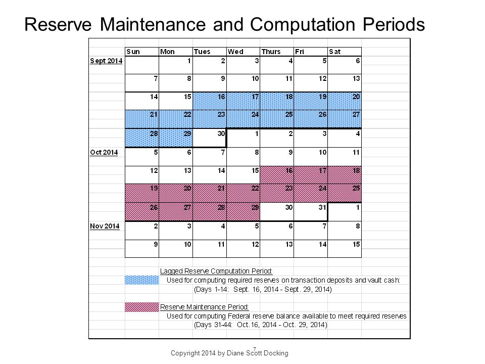 Reserve Maintenance and Computation Periods Copyright 2014 by Diane Scott Docking 7