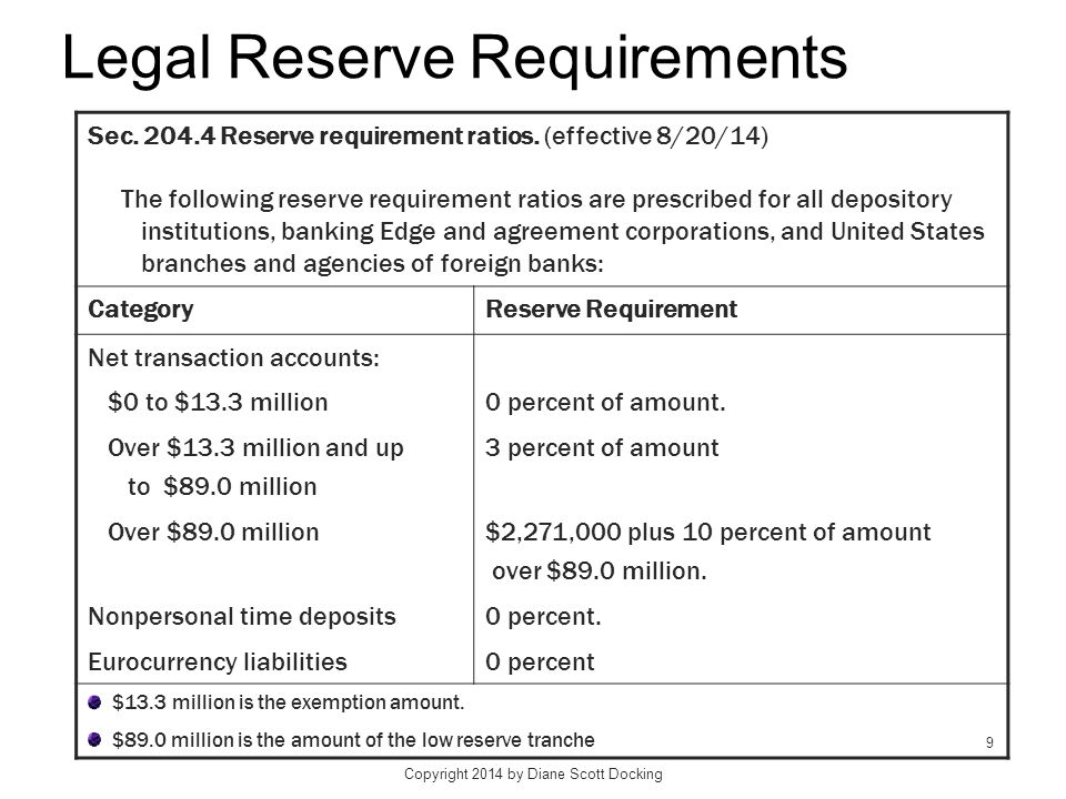 Example in Appx 13 E: Calculating Reserve Requirement CALCULATING RESERVE REQUIREMENTS FOR COMMERCIAL BANKS (Total Net Transaction Deposits = $1,350.70 million) Table in text redone with current regs Type of Deposit and Deposit Interval Average Dollar Amount (in millions) in Computation Period Percentage Reserve Requirement Average Dollar Reserves Required (in millions) in Maintenance Period Net transactions accounts: Exempt up to $13.3 mill.$ 13.3 0%$ 0.0 Over $13.3 up to $89.0 mill.$ 75.7 3%$ 2.271 Over $89.0 million$1,261.7010%$126.170 Total$1,350.70 Gross reserves requirement$128.441 Less vault cash ( 25.357 ) Reserve balance requirement (RBR) $103.084 * The first $13.3 million of transactions accounts are exempt from reserve requirements.