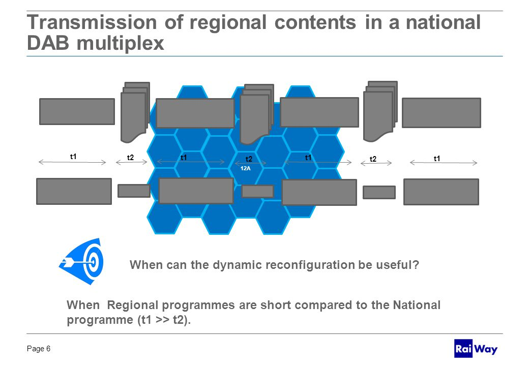 Page 6 BOZZA PER DISCUSSIONE 12A Transmission of regional contents in a national DAB multiplex When Regional programmes are short compared to the National programme (t1 >> t2).