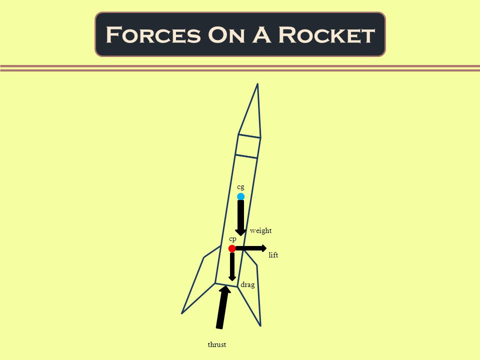 Forces On A Rocket cg cp weight drag lift thrust