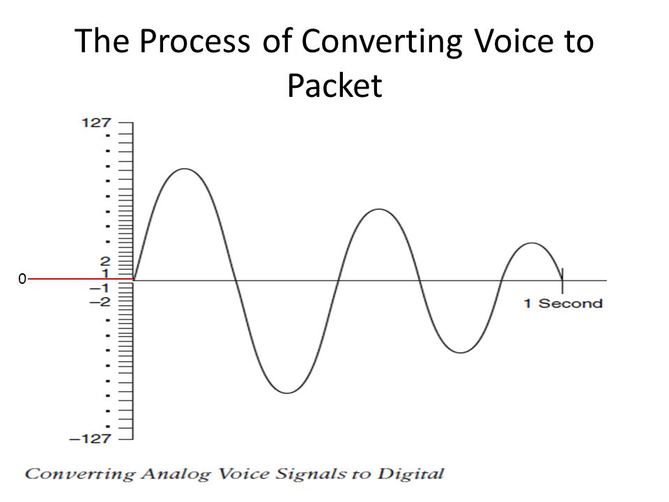 The Process of Converting Voice to Packet 0
