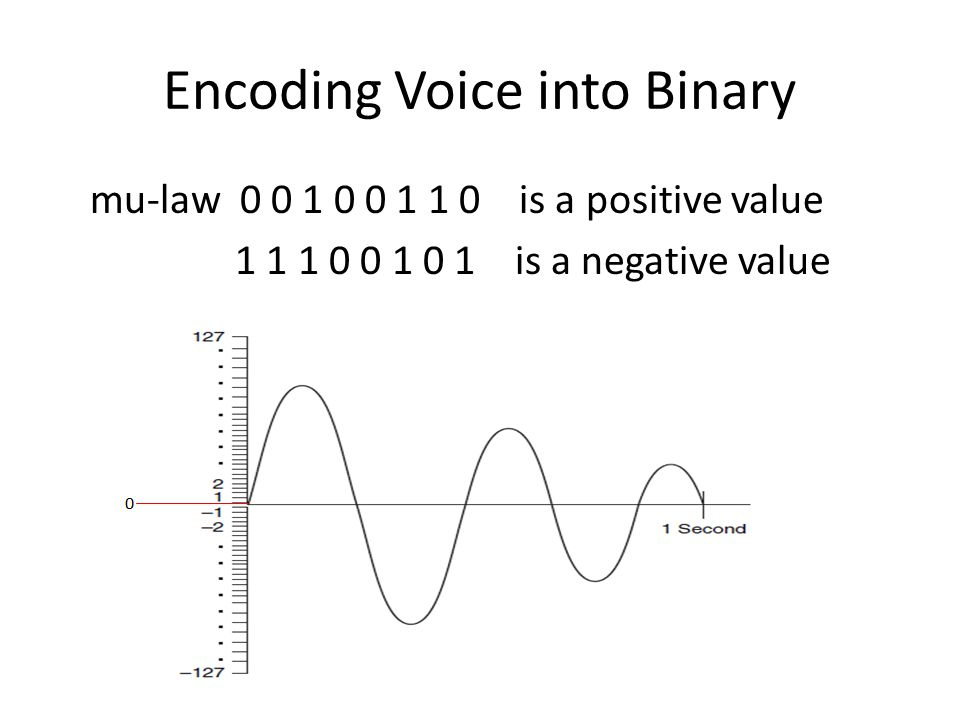 Encoding Voice into Binary mu-law 0 0 1 0 0 1 1 0 is a positive value 1 1 1 0 0 1 0 1 is a negative value