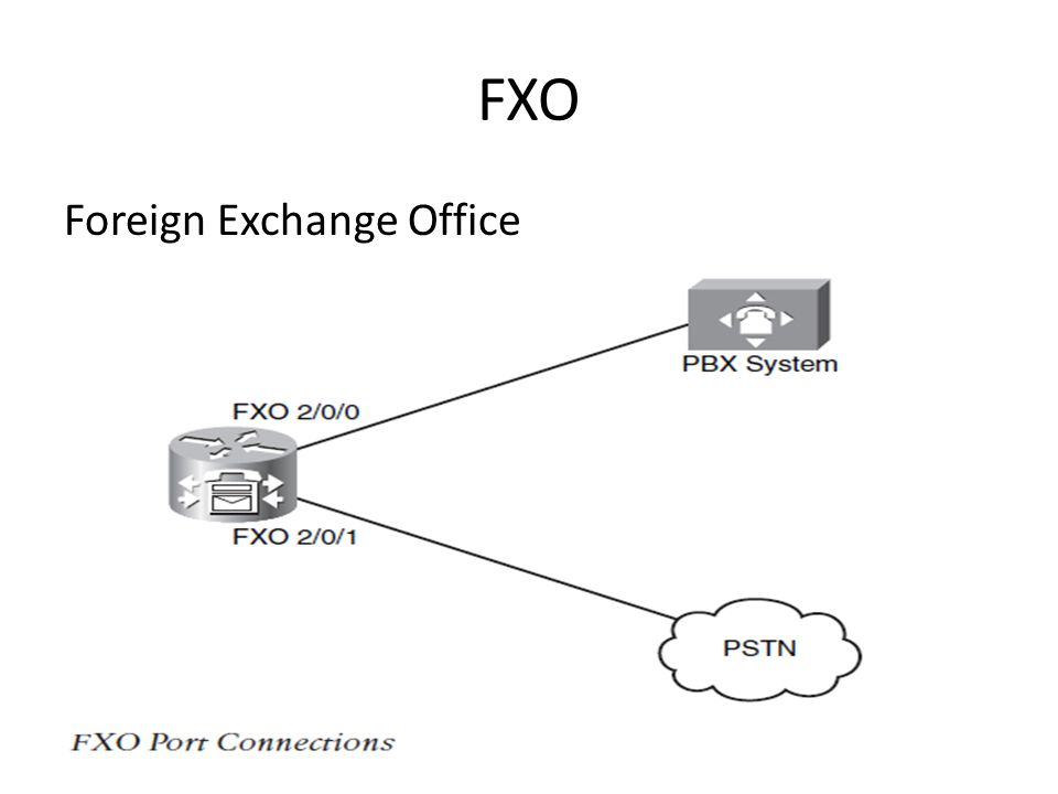 FXO Foreign Exchange Office