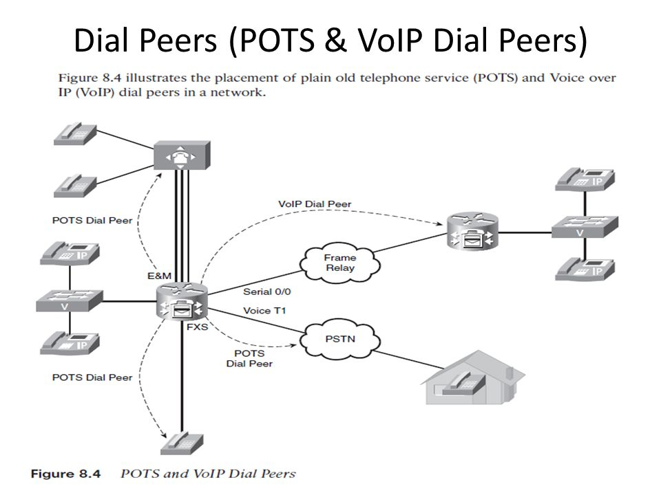 Dial Peers (POTS & VoIP Dial Peers)