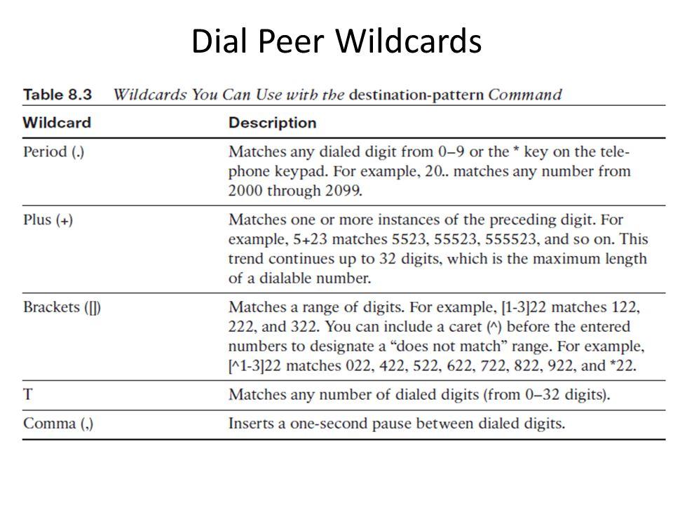 Dial Peer Wildcards