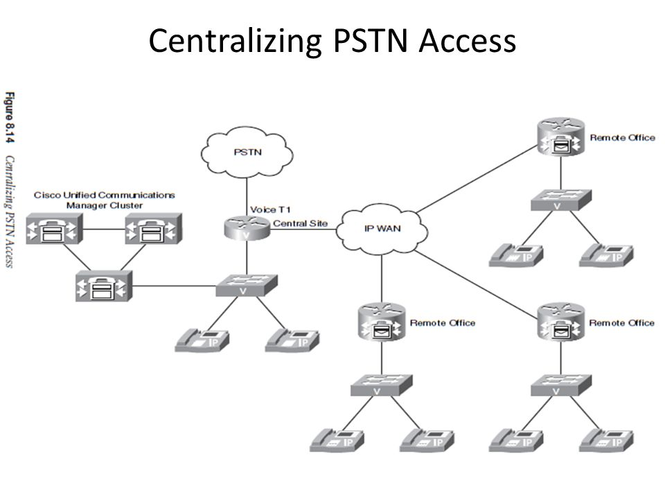 Centralizing PSTN Access