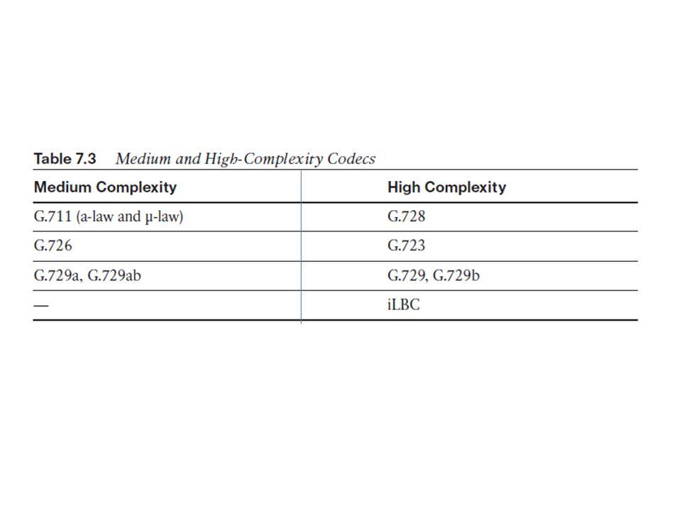 Configuring Digital Voice Ports T1 CAS PSTN interfaces T1 CCS PSTN interfaces PBXs use E&M CAS typically uses loop start