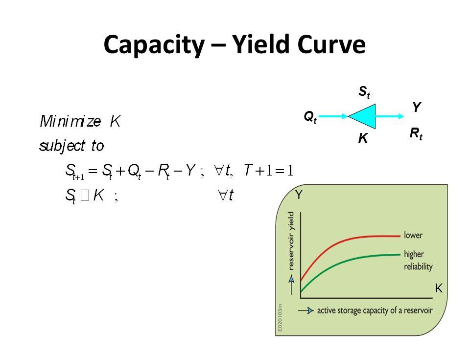 Capacity – Yield Curve QtQt K StSt Y RtRt K Y